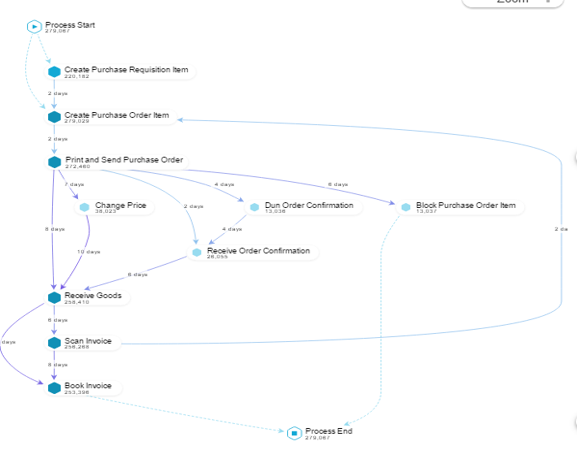 Process Mining compared to Mobile device maps 2